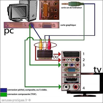 pc sur tv