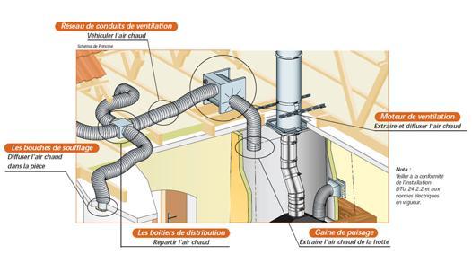 distributeur d air chaud pour cheminée