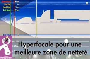 hyperfocale